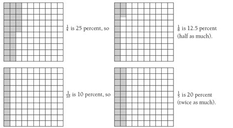 how many square is a 10 by 10 room pondering percentages nzmaths