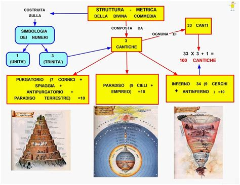 test divina commedia mappa concettuale divina commedia metrica