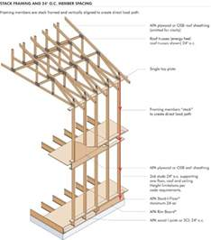 How To Build A Wooden Shed Step By Step by 5 Proven Ways To Optimize Framing Betzwood Associates Pc