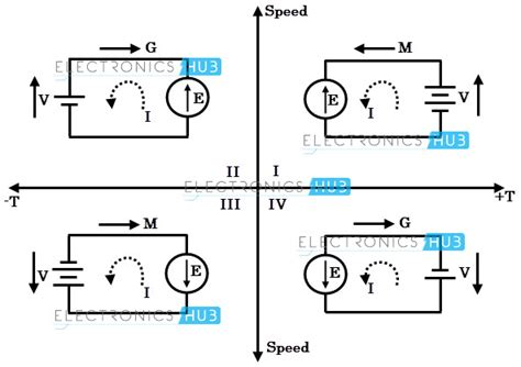 operation of induction motor pdf four quadrant operation of induction motor pdf 28 images electrical drives lectures motor