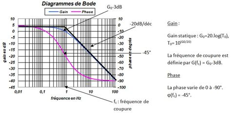 identification de fonction de transfert sur diagramme de bode 187 1 232 re 233 e physique appliquee en bts sn ir
