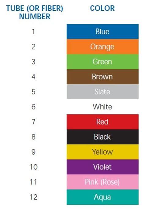Strands Of Color fiber optic fiber optic color coding