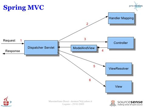 spring mvc framework aspect oriented programming and mvc with spring framework