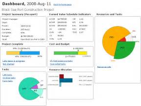 Vendor Break Up Letter The 5 Best Project Tracking Online Gantt Chart Software