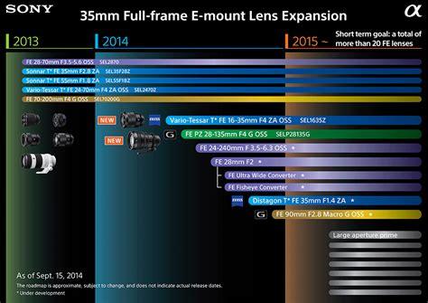 sony fe frame lens 13 fe lenses available today sony alpha frame