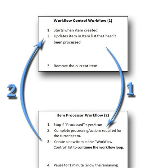 sharepoint 2010 loop workflow sharepoint looping workflow how to loop through and