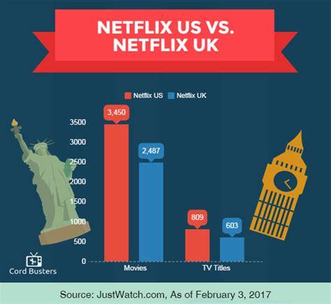 Blockers Netflix Netflix Geo Blocking To Change Dramatically Due To Eu