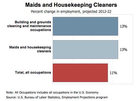 housekeeping cleaning resume sle resume genius