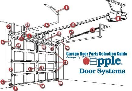 Overhead Door Parts List Garage Astounding Garage Door Parts Design Overhead Garage Door Parts Garage Door Torsion