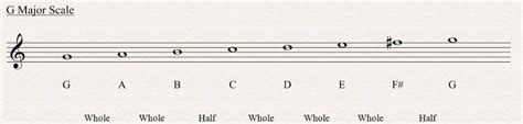 major scale pattern music theory major scale all about music theory com