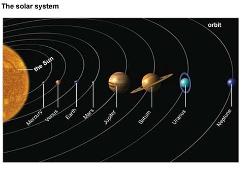 what is saturns distance from the sun solar system noun definition pictures pronunciation