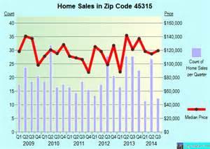 Power Lifier Wisdom Pa 1800 45315 zip code clayton ohio profile homes apartments
