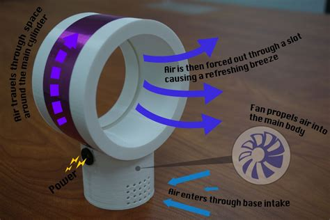 how do dyson bladeless fans work bladeless fan how it works popular can a functional