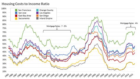 housing ratio california s housing costs to income ratios