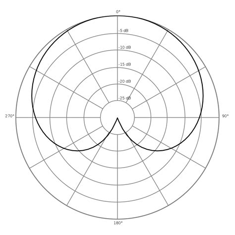 microphone pattern types file polar pattern cardioid svg wikimedia commons
