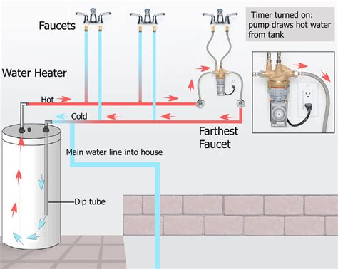 water heater circulating diagram grundfos recirculating pumps for tankless wiring diagrams