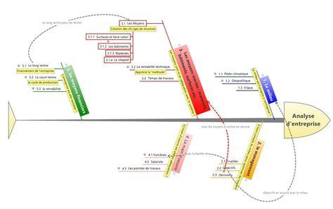 ishikawa diagramme 7m s le wiring diagrams troubleshooting diagrams wiring
