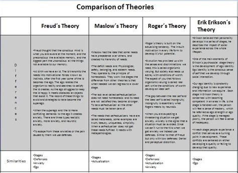 Freud Vs Erikson Essay by Freud Maslow Erikson And Rogers Comparison Lcsw Studying Prep Psychology