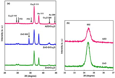 xrd pattern cu2o coatings free full text microstructures and