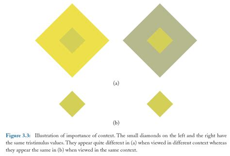 3 properties of color structure and properties of color spaces color figures