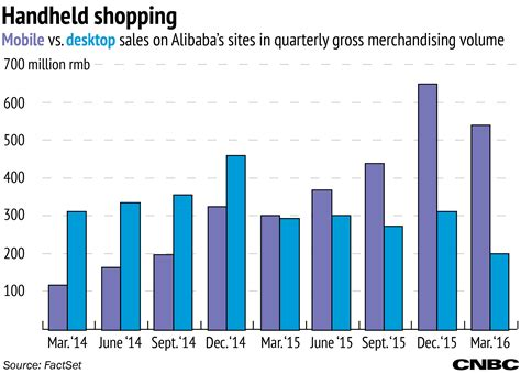 alibaba vs taobao a tale of two companies matching up alibaba vs amazon