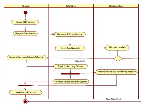 cara membuat use case diagram latifa s world activity diagram