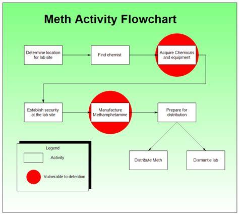 activity flowchart meth activity flowchart