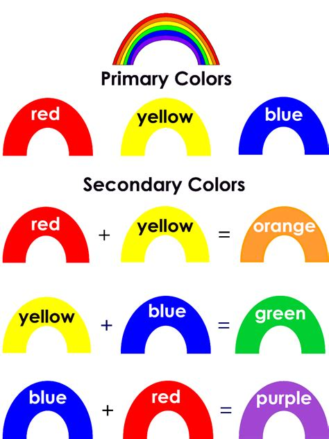 primary colors and secondary colors rainbow primary secondary colours kindergarten