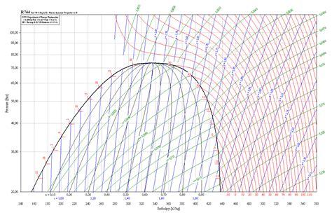 diagramme enthalpique r12 pdf forum actu les fluides frigorig 232 nes diagramme
