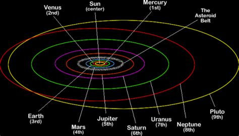 Illustration of planetary orbits showing the elliptical path of