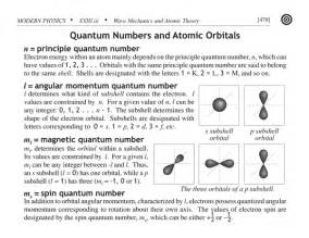 mcat physics flashcard quantum numbers and atomic