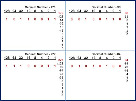 calculator binary to decimal blog archives black apron