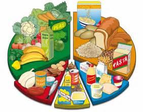 food chart 171 graphic design photorealistic cgi information graphics technical illustration