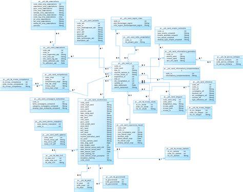 diagramme uml site web diagramme de candidat de site web de recrutement en ligne