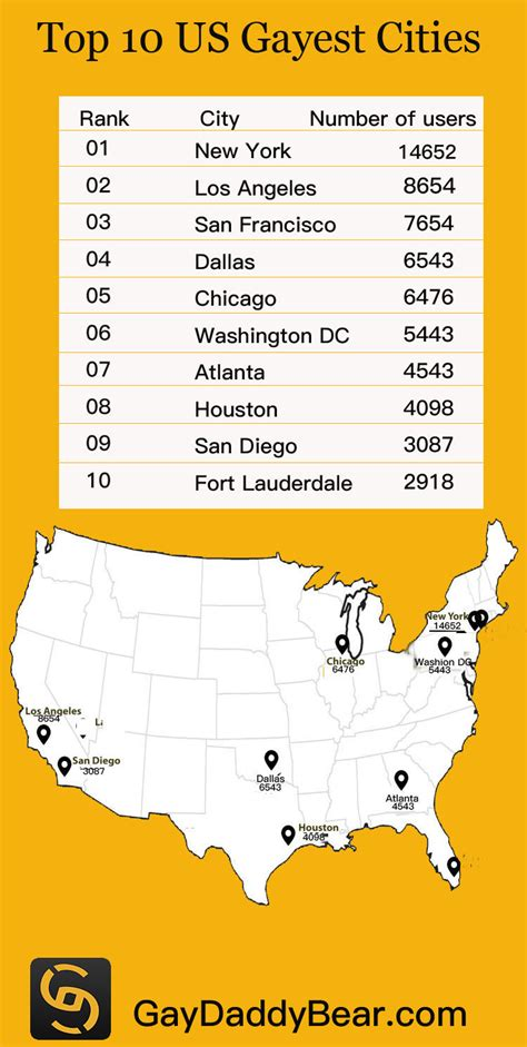 Top 7 Us Cities For Single by Dating App Daddybear Reveals The Top 10 Cities In