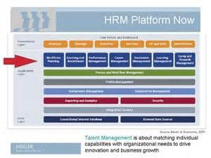 meiller business advisory services hrm process improvement