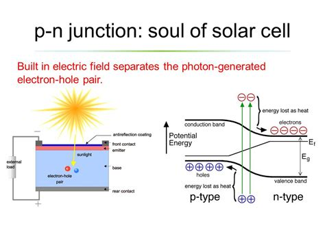 pn junction diode solar cell pn junction animation in solar cell 28 images slide show file pnjunction pv e png my