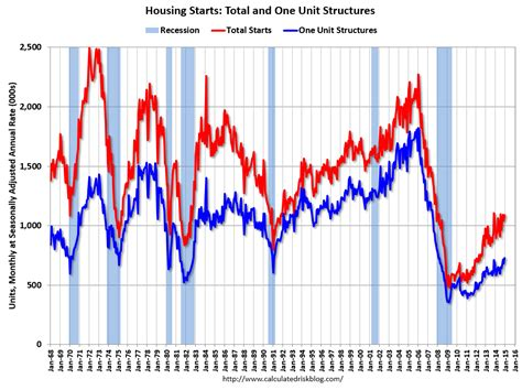 Housing Starts by Calculated Risk Housing Starts Increased To 1 089 Million