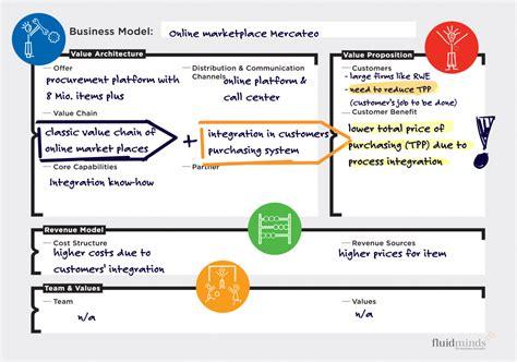 Marketplace Business Model Canvas