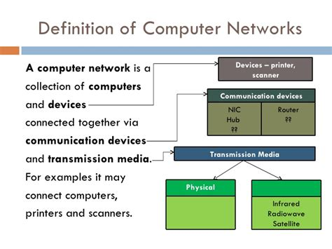 Brief Word Definition Basic Concepts Of Computer Networks