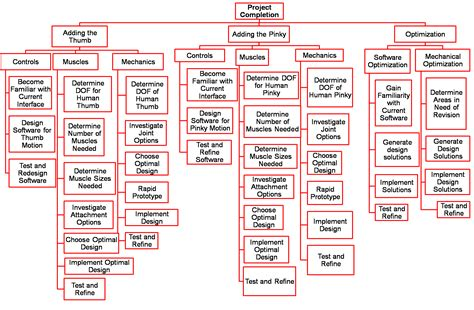 Capital Mba Schedule by Work Breakdown Structure Resources Pm