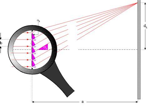 lichtbeugung am gitter beugung und interferenz leifi physik