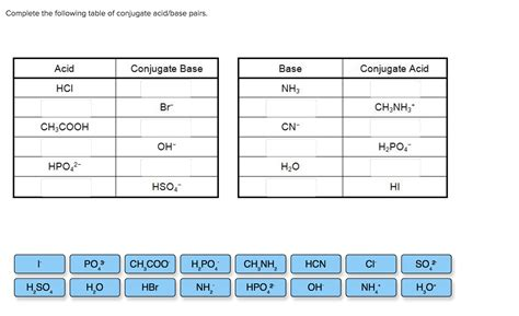 complete the following table solved complete the following table of conjugate acid bas