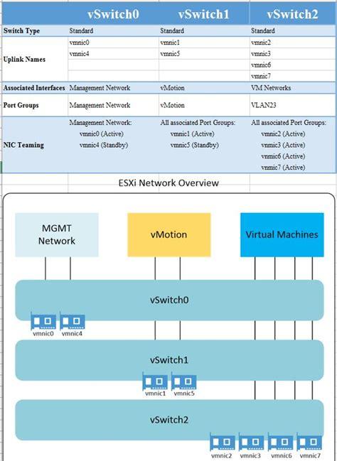 Vmware Vswitch Design Best Practice For Esxi Hosts With 8x Nic Ports Vmware Template Best Practices 2016