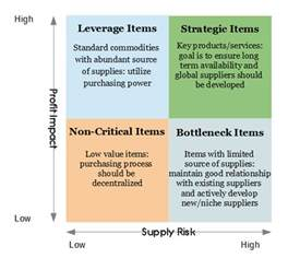 commodity strategy template scm operations