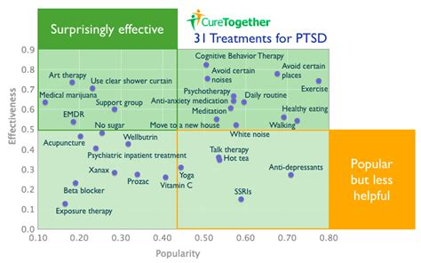 how effective is therapy what works for ptsd 23andme