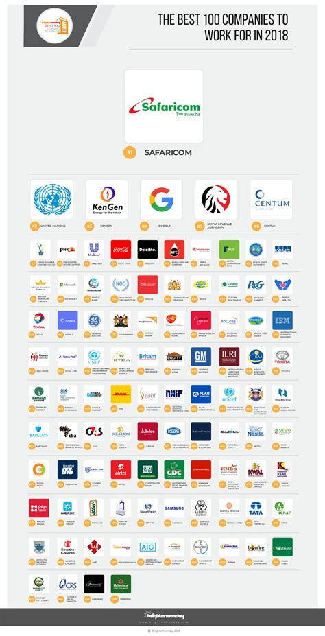 best company to work with 100 best companies to work for in kenya
