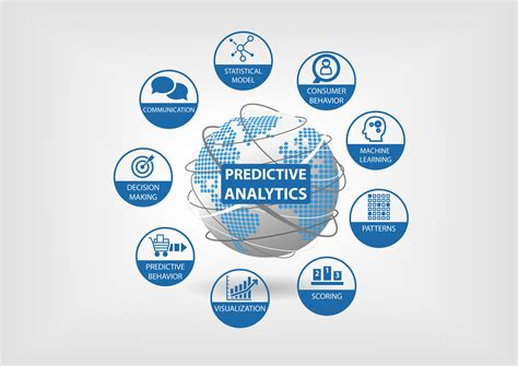 Connected Car Analytics Predictive Analytics