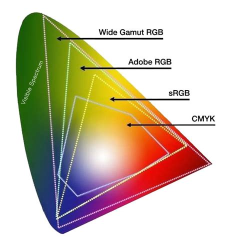 color gamut how to choose the right monitor for web design designmodo