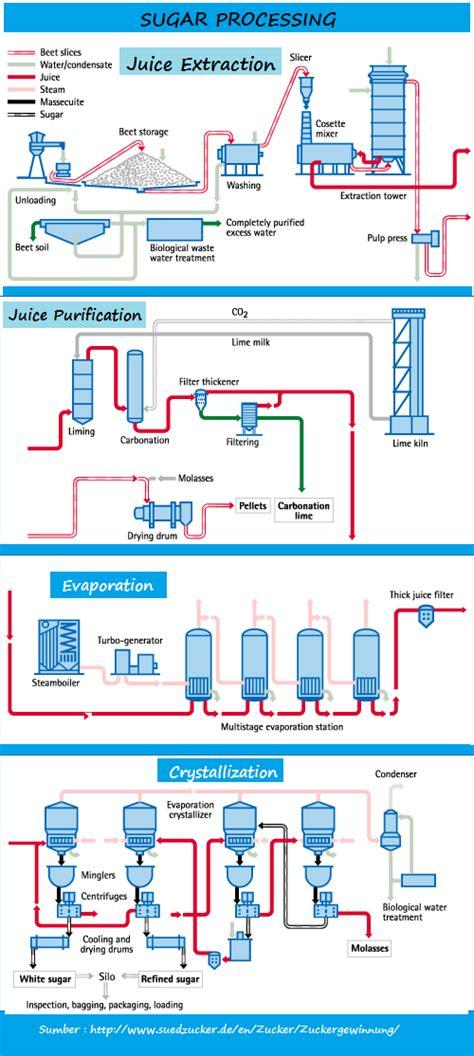 apa itu layout pabrik kebun aren skema proses pabrik gula